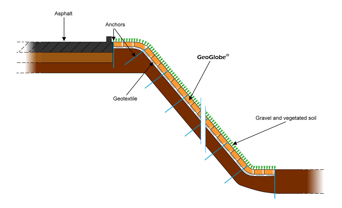 Case Study Stabilization Of A Slopes In Order To Construct